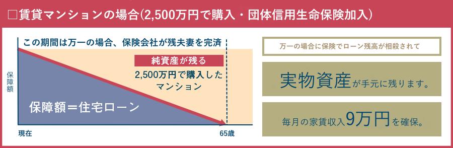 賃貸マンションの場合(2,500万円で購入・団体信用生命保険加入)