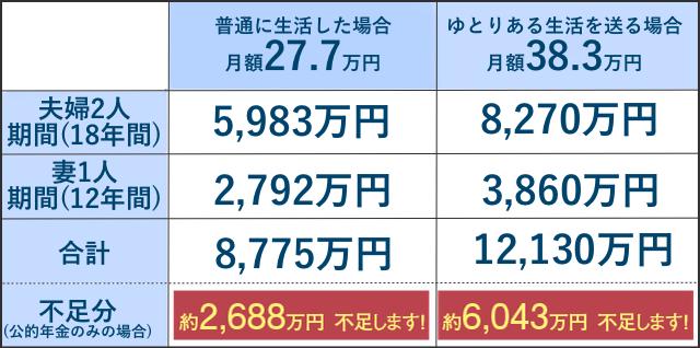 7.1万円が不足に。