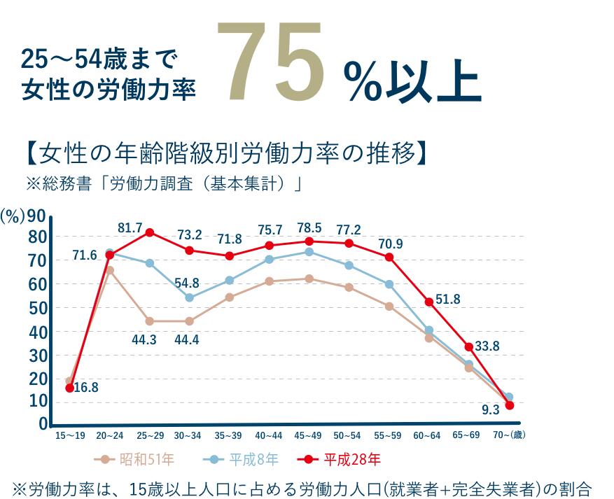 25歳〜54歳まで女性の労働力率75%以上