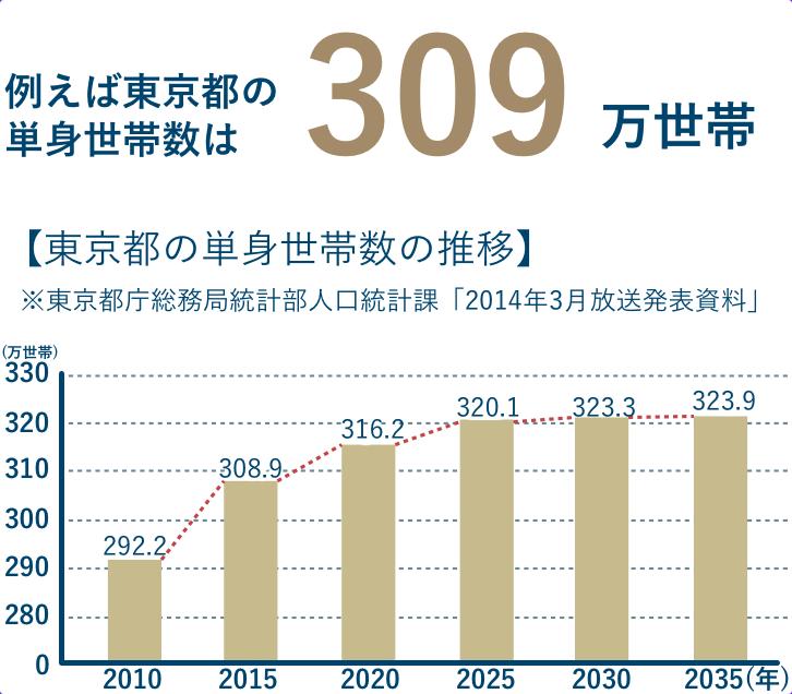例えば東京都の単身世帯数は309万世帯