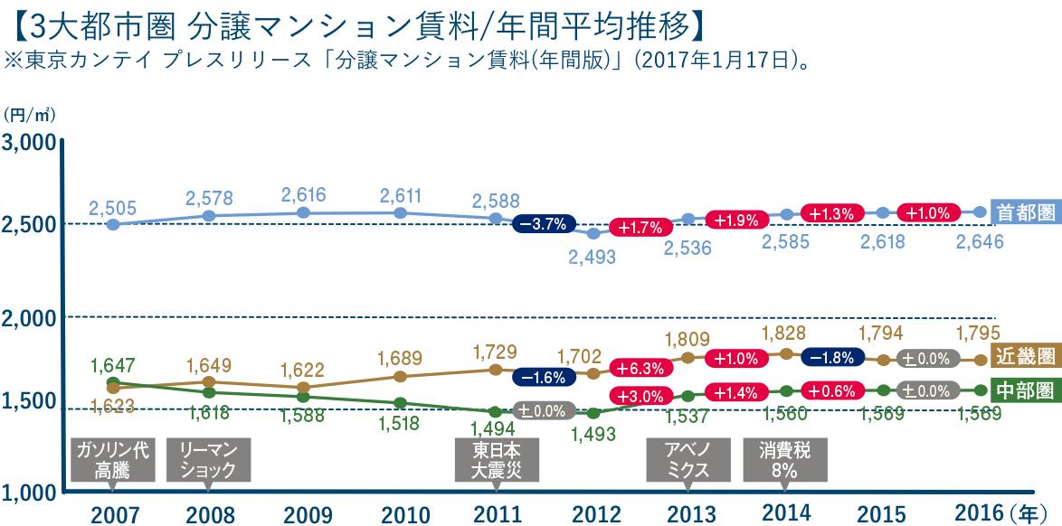 【3大都市圏 分譲マンション賃料/年間平均推移】